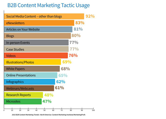 The Sponge - Content Marketing Tactics
